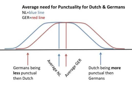 Punctuality between Germans & Dutch (Cultural Awareness Training)