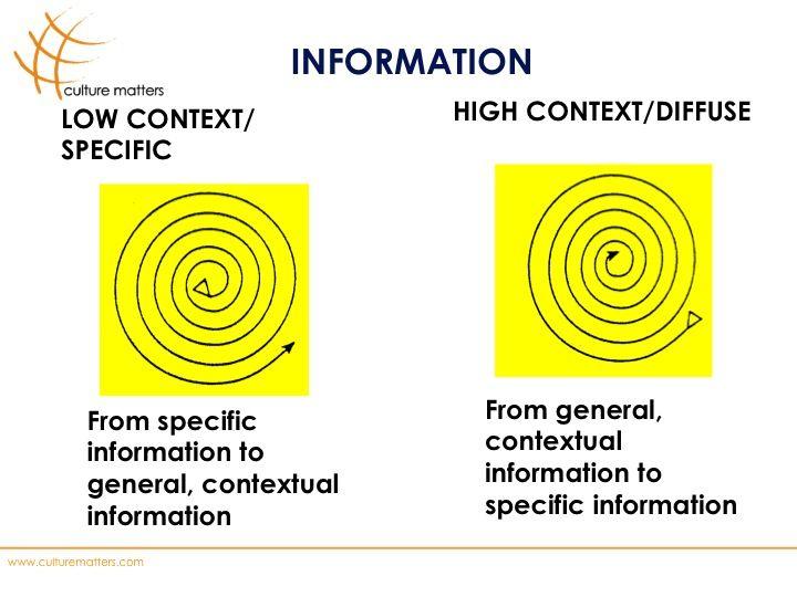 High Context Cultures & Low Context Cultures