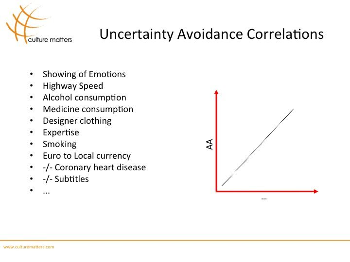 Uncertainty Avoidance Correlations